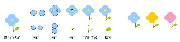 パソコンで描く可愛いイラスト 青い花の描き方