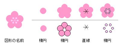図形で描く梅の花の描き方