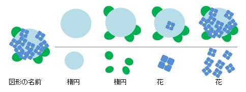 エクセルの図形で描くアジサイの花