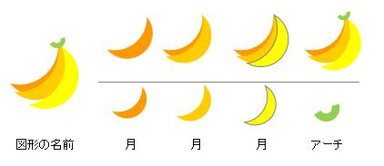バナナのイラスト Excelを使った描き方